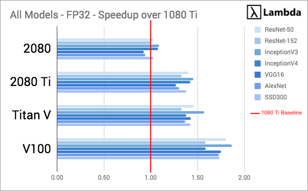 Deep Learning GPU Benchmarks - Tesla V100 vs RTX 2080 Ti vs