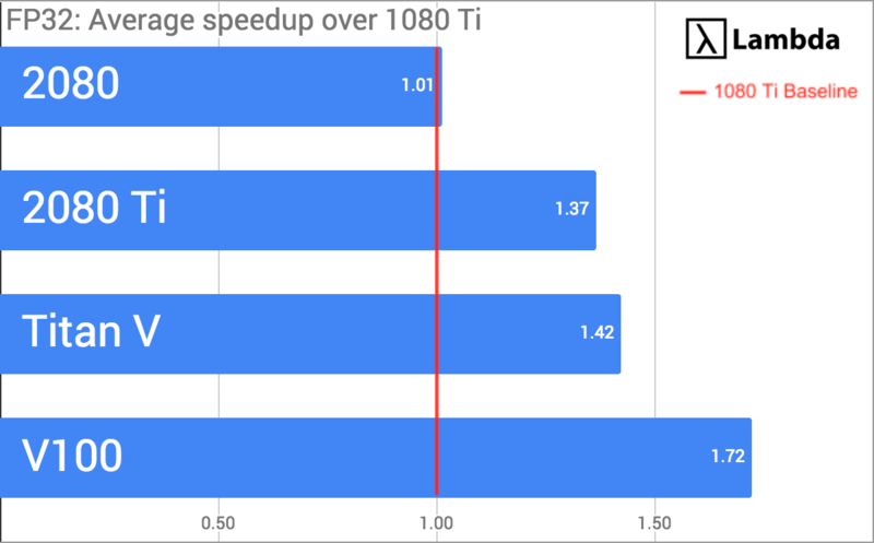 Deep Learning GPU Benchmarks - Tesla V100 vs RTX 2080 Ti vs GTX 1080