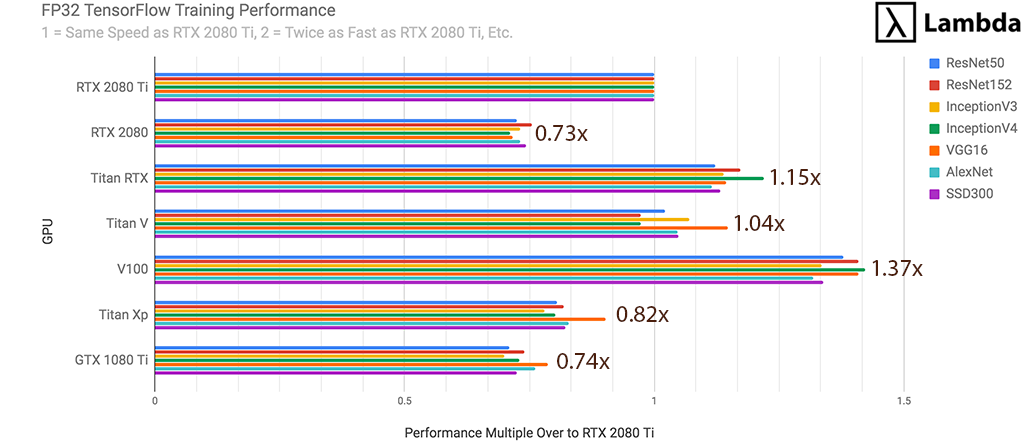 RTX 2080 Ti Deep Learning Benchmarks with TensorFlow - 2019