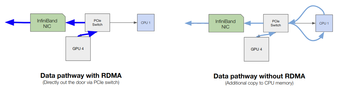 A Gentle Introduction to Multi GPU and Multi Node Distributed Training