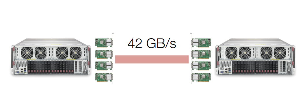 A Gentle Introduction to Multi GPU and Multi Node