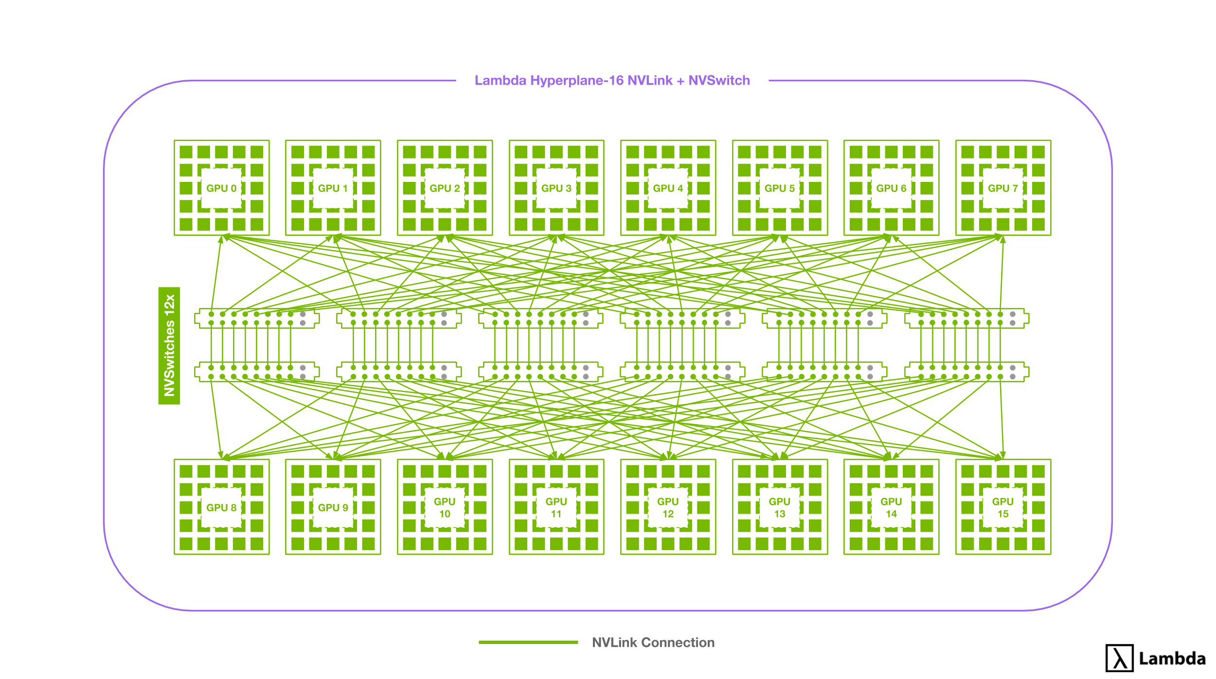 Diagram of 16-way NVLink setup using NVSwitches found in the Hyperplane-16.