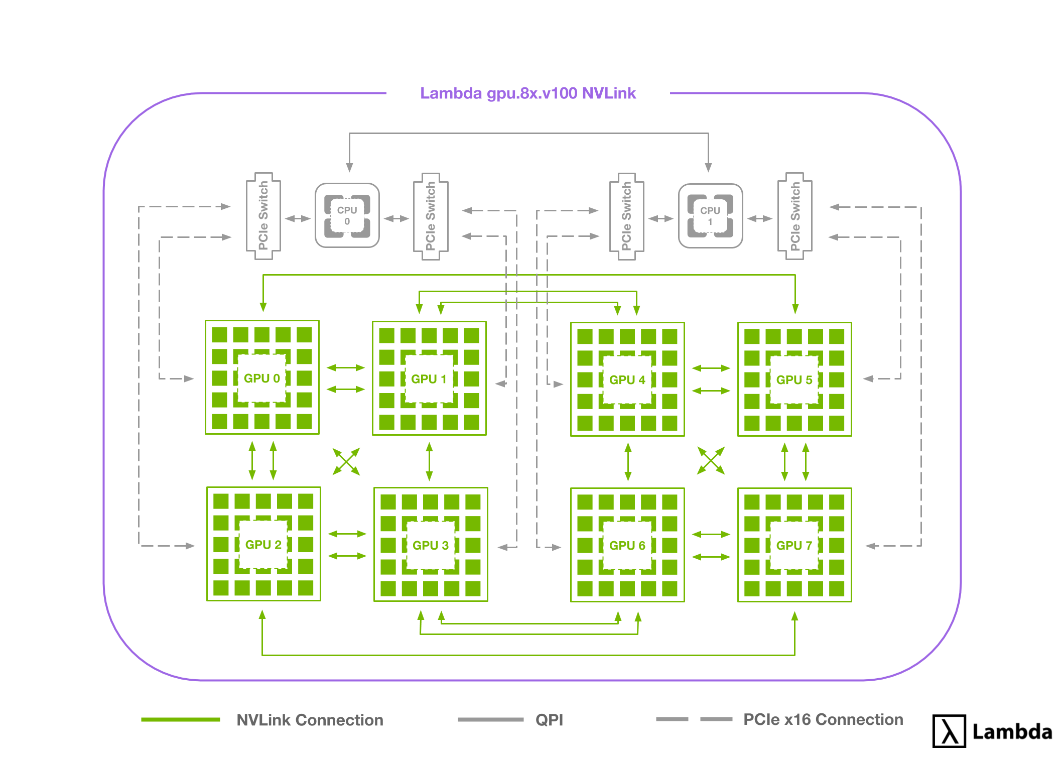 Explaining the 8-way NVLink connection pattern in the Lambda Cloud 8-GPU instance.